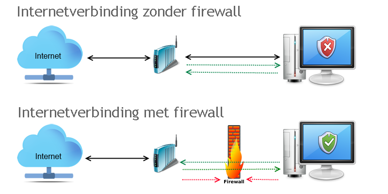 Firewall - Internetbeveiliging